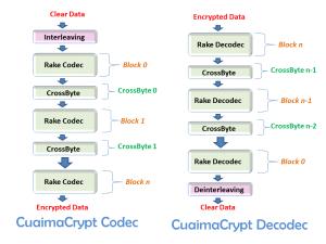 CuaimaCrypt_Codec_Decodec