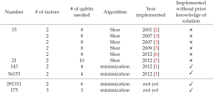 Quantum_Factorization_Table