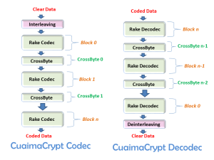 CuaimaCrypt_Codec_Decodec-Schema